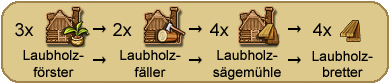 Produktion-laubholzbretter.png