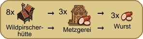 Wurstproduktion (Wildpirscherhuette).png