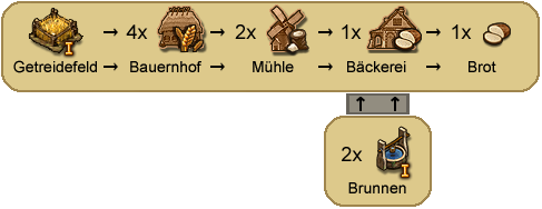 Produktion-brot.png