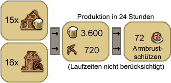 Produktion-e-armbrust.png