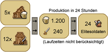 Produktion-e-elitesoldat.png